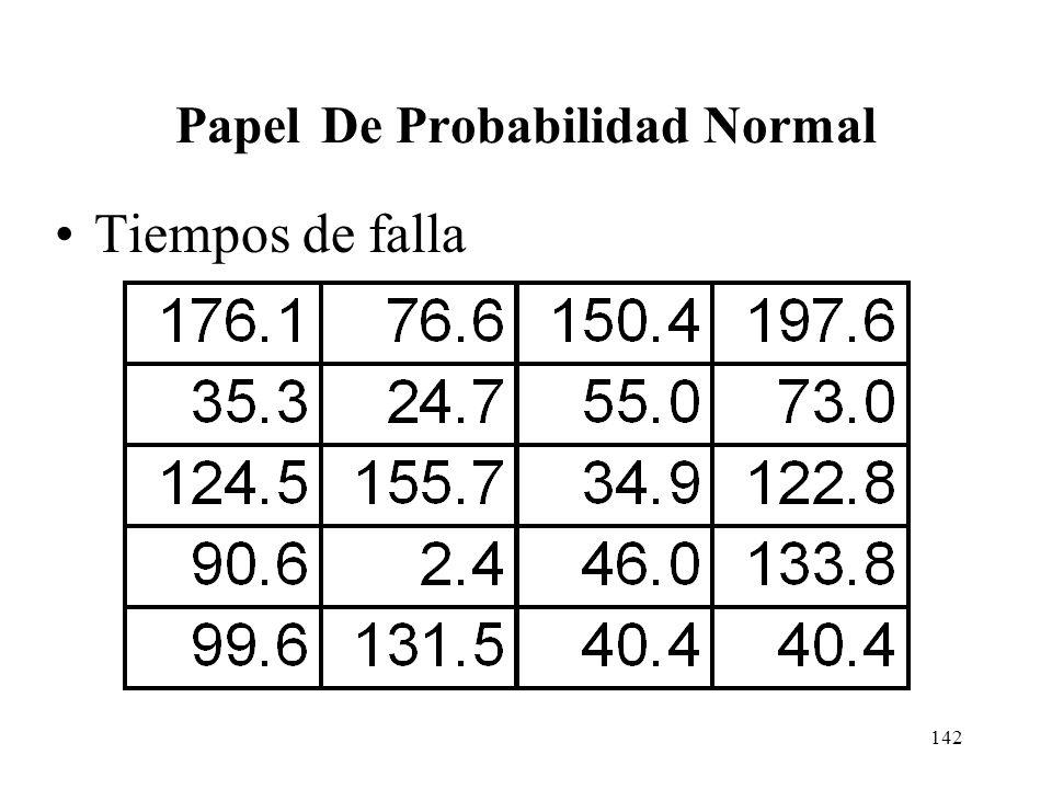 141 Ejercicio de Papel de probabilidad Normal. Se prueba la duración de un componente electrónico bajo condiciones de temperatura alta para acelerar e