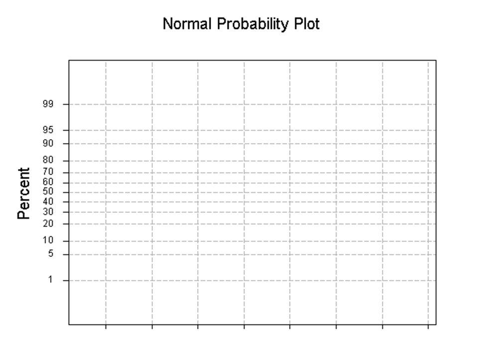 144 Papel De Probabilidad Normal