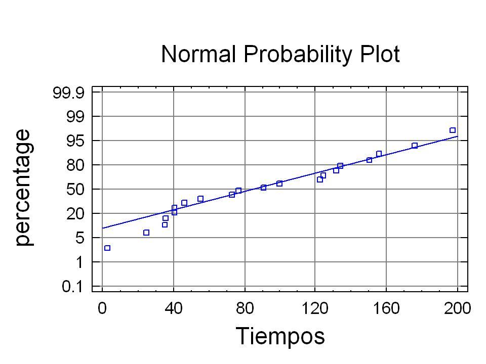 147 Papel De Probabilidad Normal