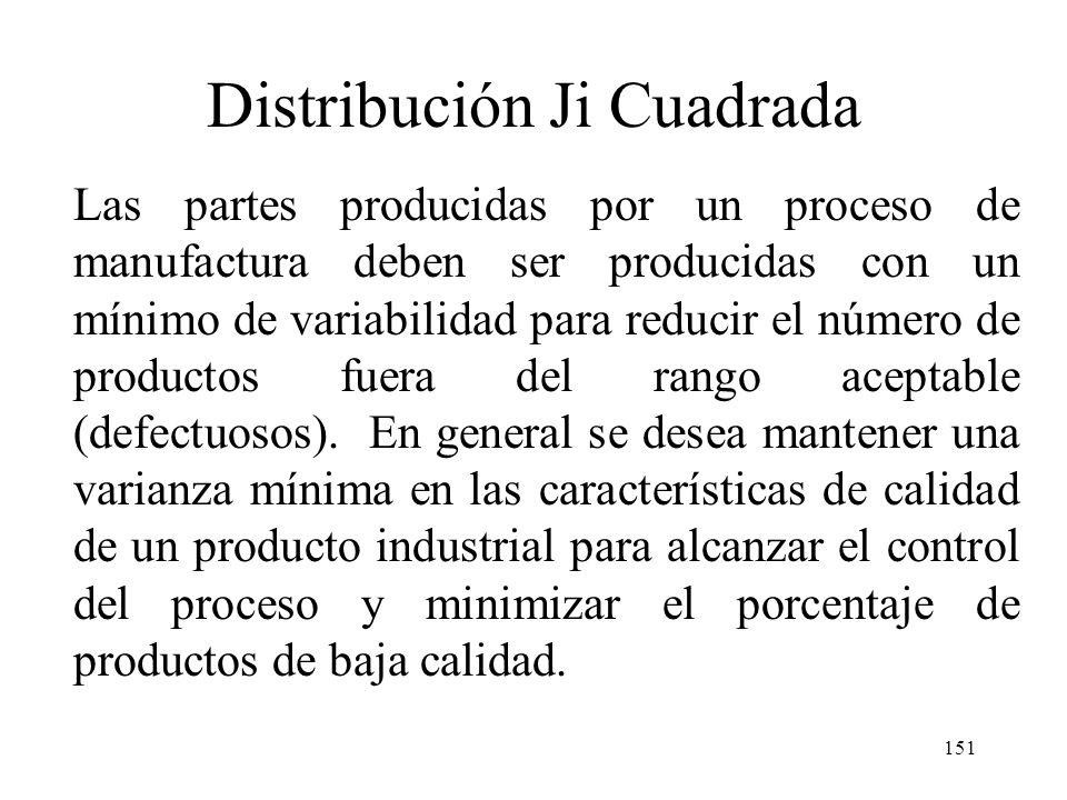 150 6.1 Importancia De La Distribución Ji Cuadrada Hemos visto que el estimar (conocer) la varianza 2 resulta fundamental para procedimientos de distr