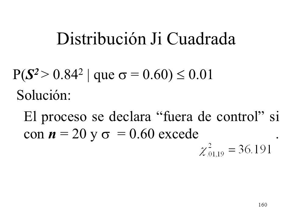 159 Distribución Ji Cuadrada Para mantener controlado el proceso se toman muestras aleatorias de tamaño n = 20 en forma periódica y se considera fuera