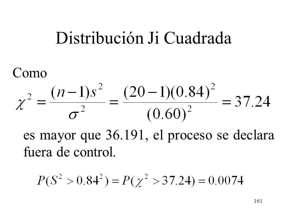 160 Distribución Ji Cuadrada P(S 2 > 0.84 2 | que = 0.60) 0.01 Solución: El proceso se declara fuera de control si con n = 20 y = 0.60 excede.