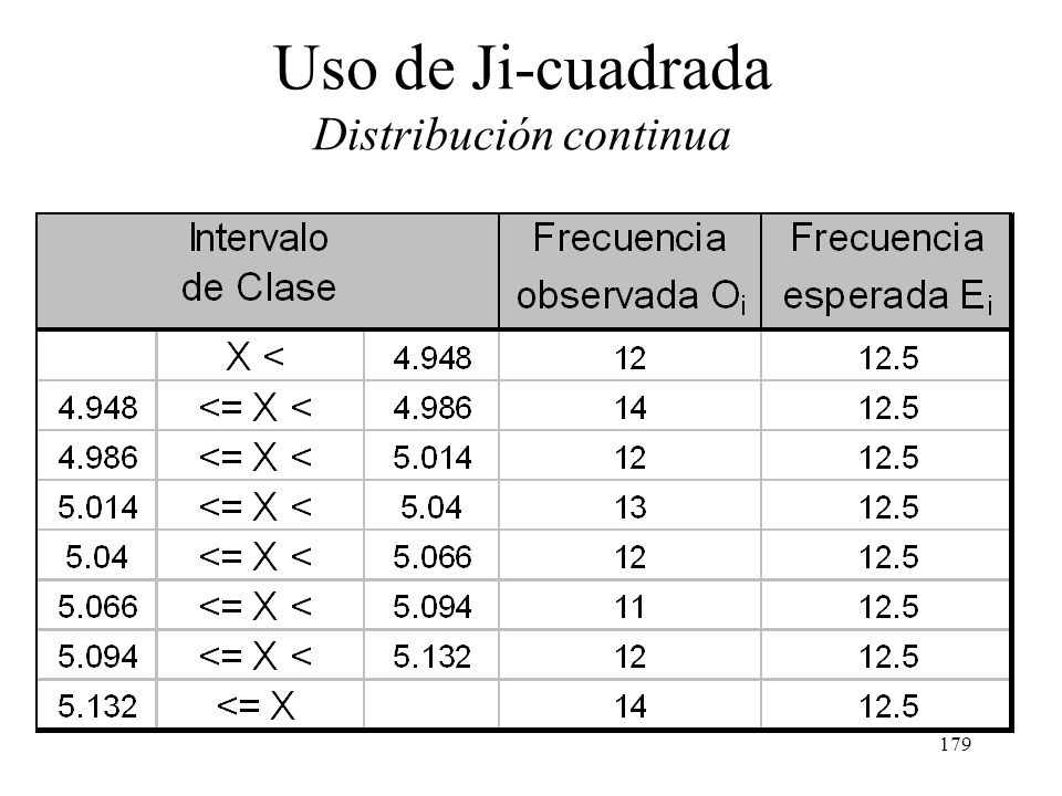 178 Uso de Ji-cuadrada Distribución continua Supóngase que se desea utilizar k = 8 celdas. Para la distribución normal estándar, los intervalos que di