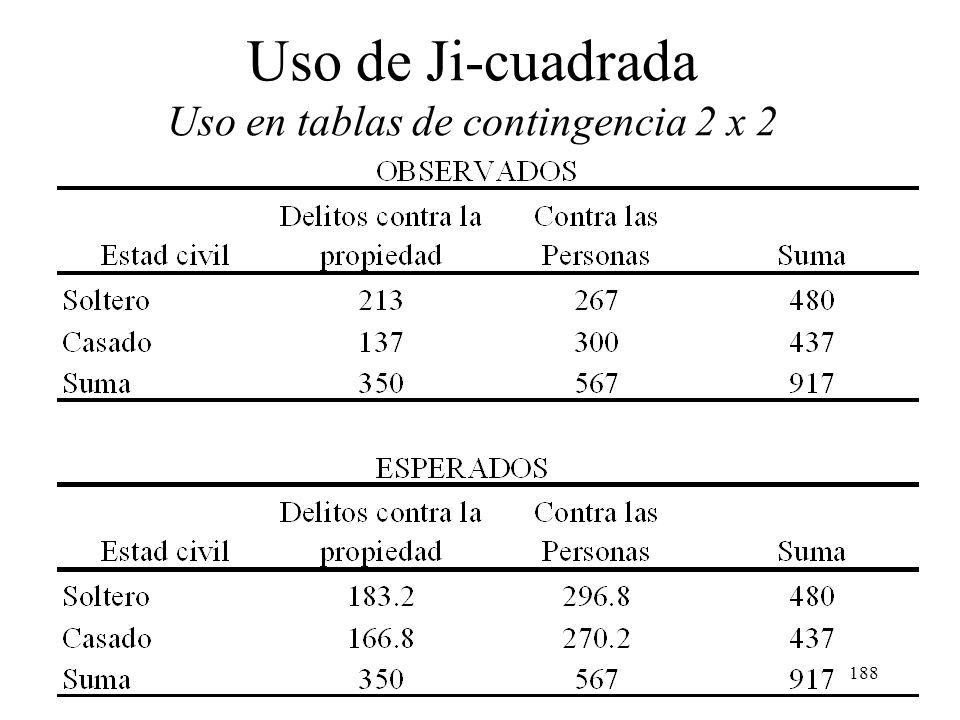 187 Uso de Ji-cuadrada Uso en tablas de contingencia 2 x 2 La proporción de solteros en las dos muestras es de 480/917 = 0.523; igual proporción deber