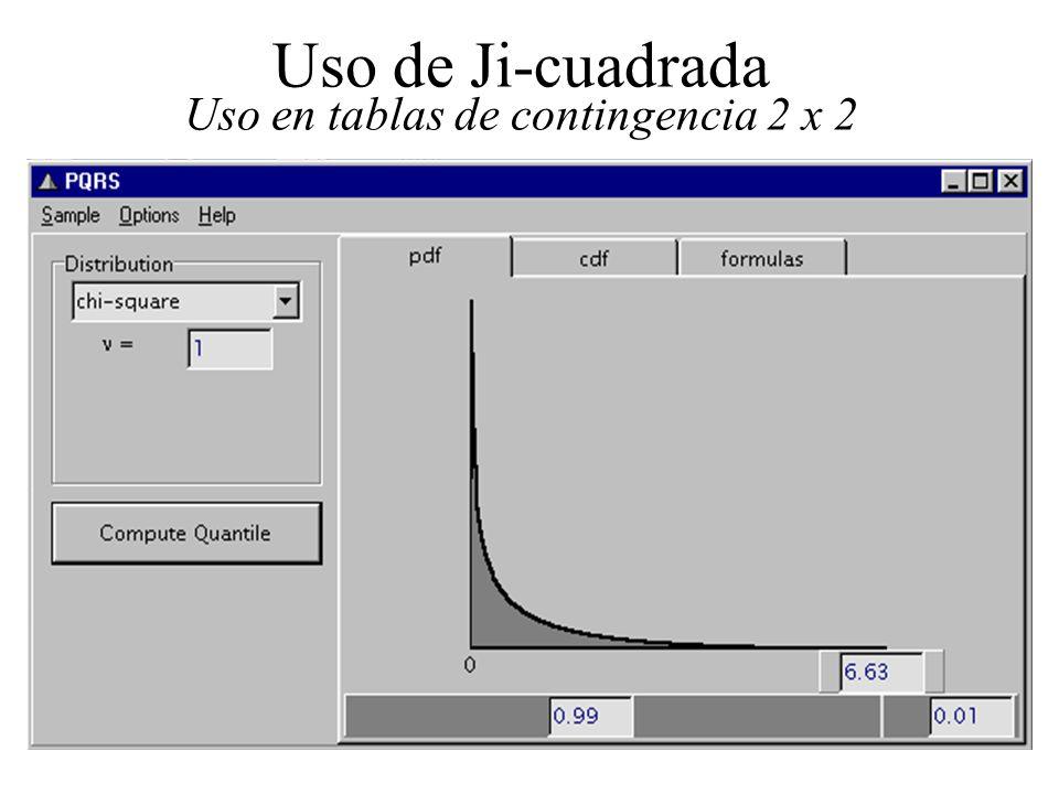 192 Uso de Ji-cuadrada Uso en tablas de contingencia 2 x 2 En este ejemplo: 3) Se compara contra 0.01,1 = 6.63. 4) Como 16.44 es mayor que 6.63, se re