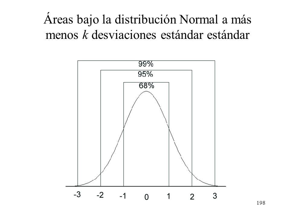 197 Áreas bajo la distribución Normal a más menos k desviaciones estándar