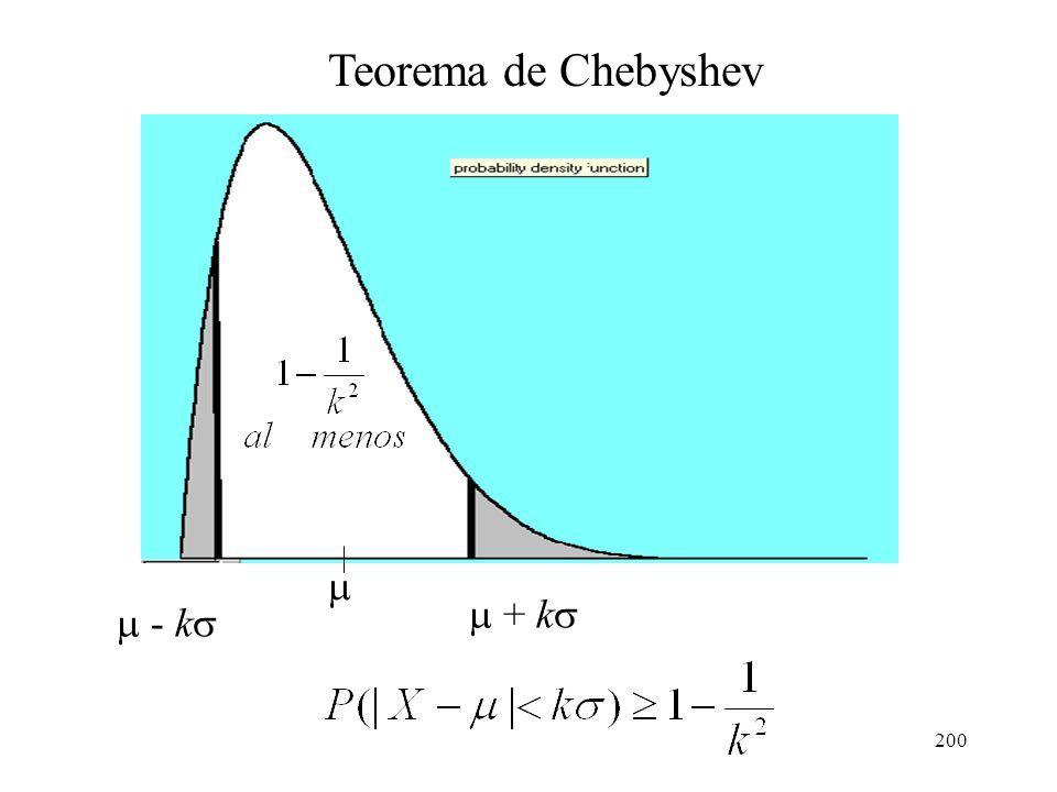 199 Teorema de Chebyshev Si y son, respectivamente, la media y la desviación estándar de la variable aleatoria X, entonces para una constante positiva