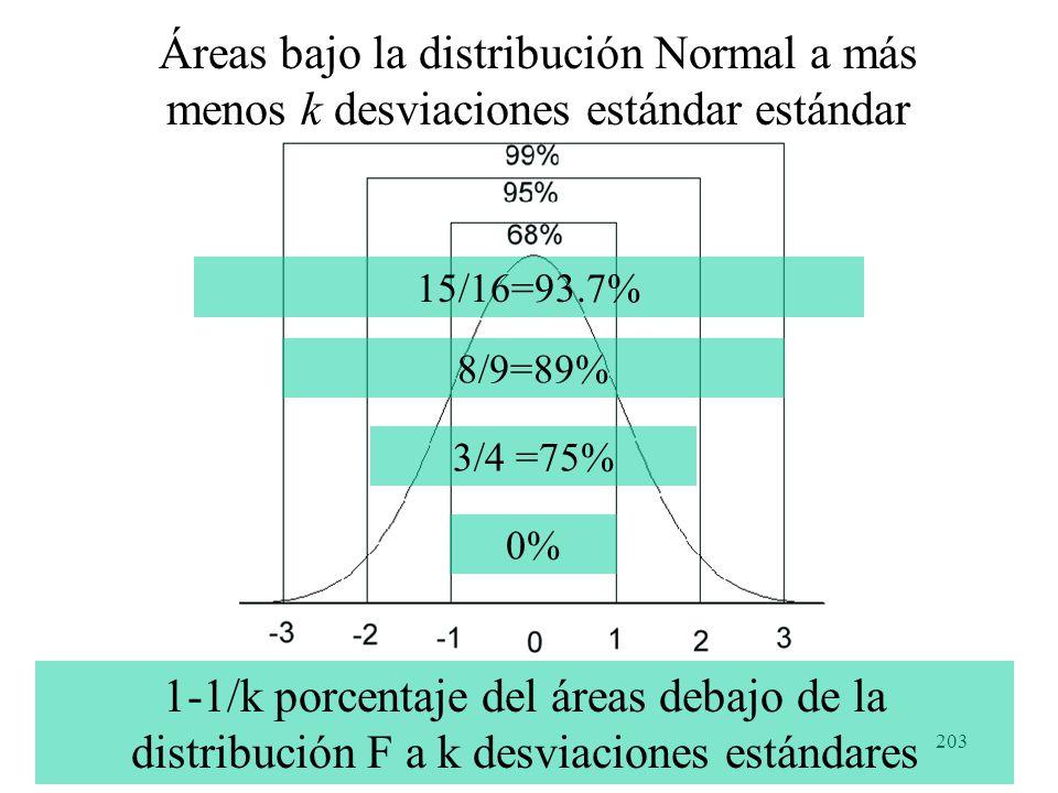 202 Teorema de Chebyshev La probabilidad del teorema de Chebyshev es, claramente sólo un límite inferior; si la probabilidad de que una variable aleat