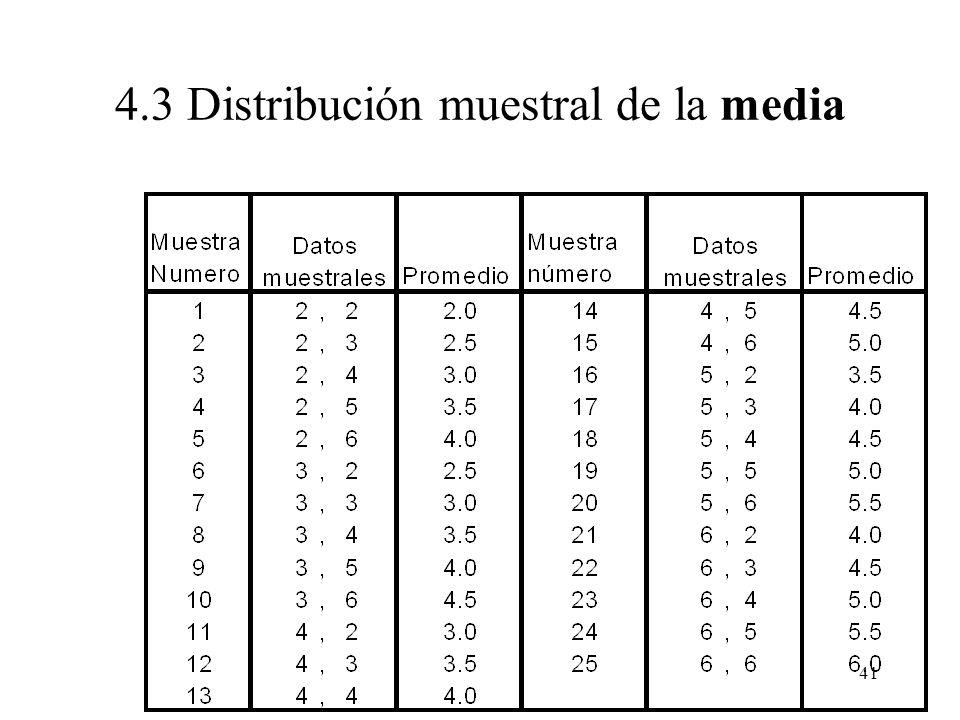 40 Estadísticos x = (X 1 + X 2 )/2 n = 2 2 2 3 4 4 5 5 6 6 N = 10 X 1, X 2 4.3 Distribución muestral de la media