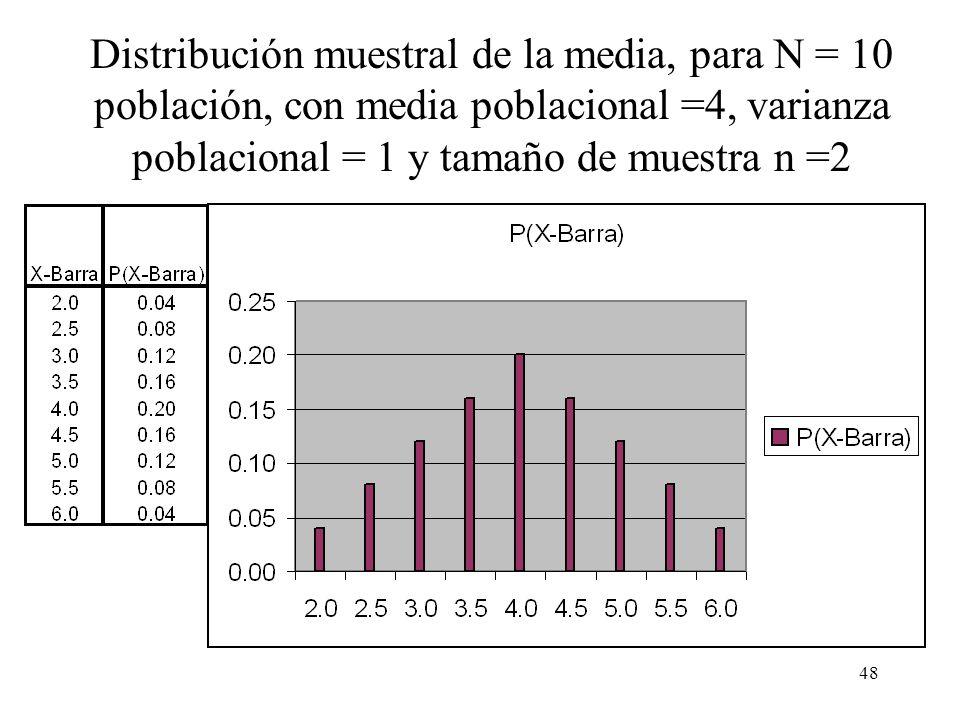 47 Estadísticos x = (X 1 + X 2 )/2 n = 2 2 2 3 4 4 5 5 6 6 N = _10_ = _4.0 = _1.0 X 1, X 2 Población hipotética EDM 4.3 Distribución muestral de la me