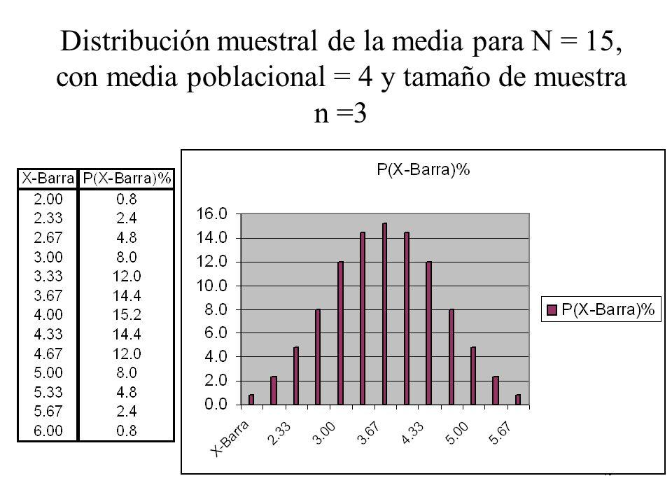 48 Distribución muestral de la media, para N = 10 población, con media poblacional =4, varianza poblacional = 1 y tamaño de muestra n =2