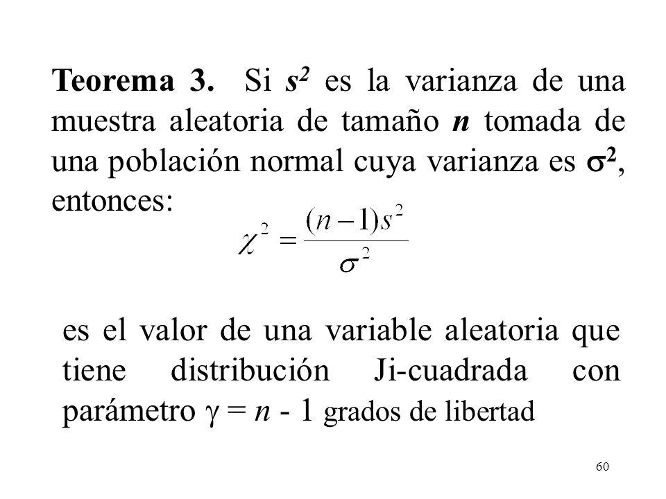 59 Distribuciones muestrales Distribución Ji Cuadrada Si x tiene distribución normal estándar, entonces x 2 tiene la distribución gama especial a la q