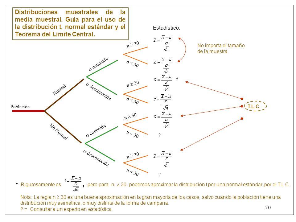 69 Teorema del límite central (aproximación para proporciones) Respuesta: P = 0.70, p = 0.64, n = 84, sustituyendo.