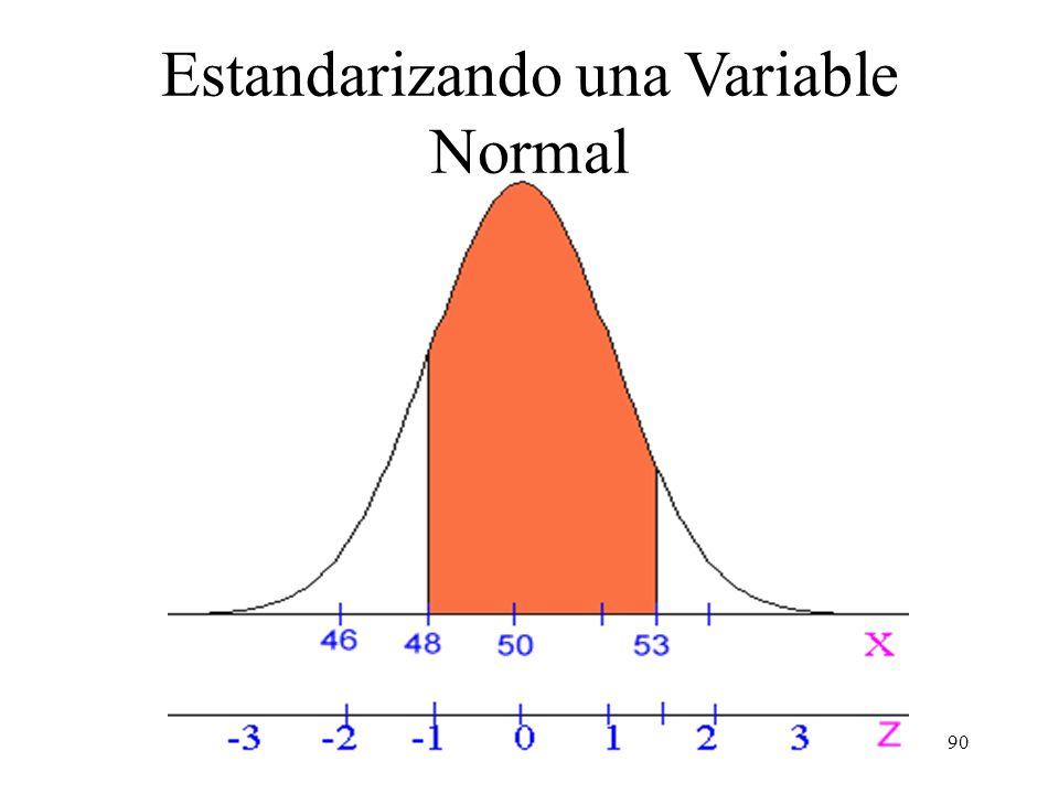 89 Ejemplo: Supongamos X N(50, 2 =4), entonces determine P( 48 < X < 53 ). Respuesta: Primero estandarizamos X, para obtener una variable X N(0,1). P[