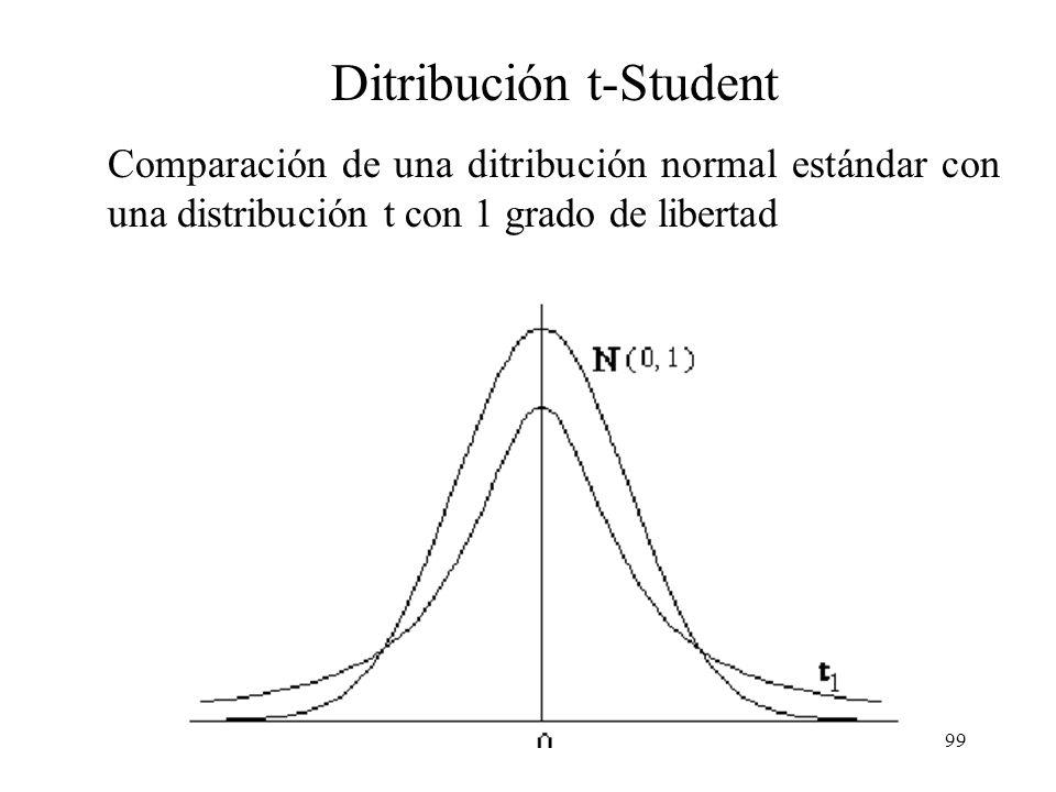 98 Distribución t-Student Para usar la distribución normal es necesario conocer el valor de la desviación estandar poblacional (distribución estándar