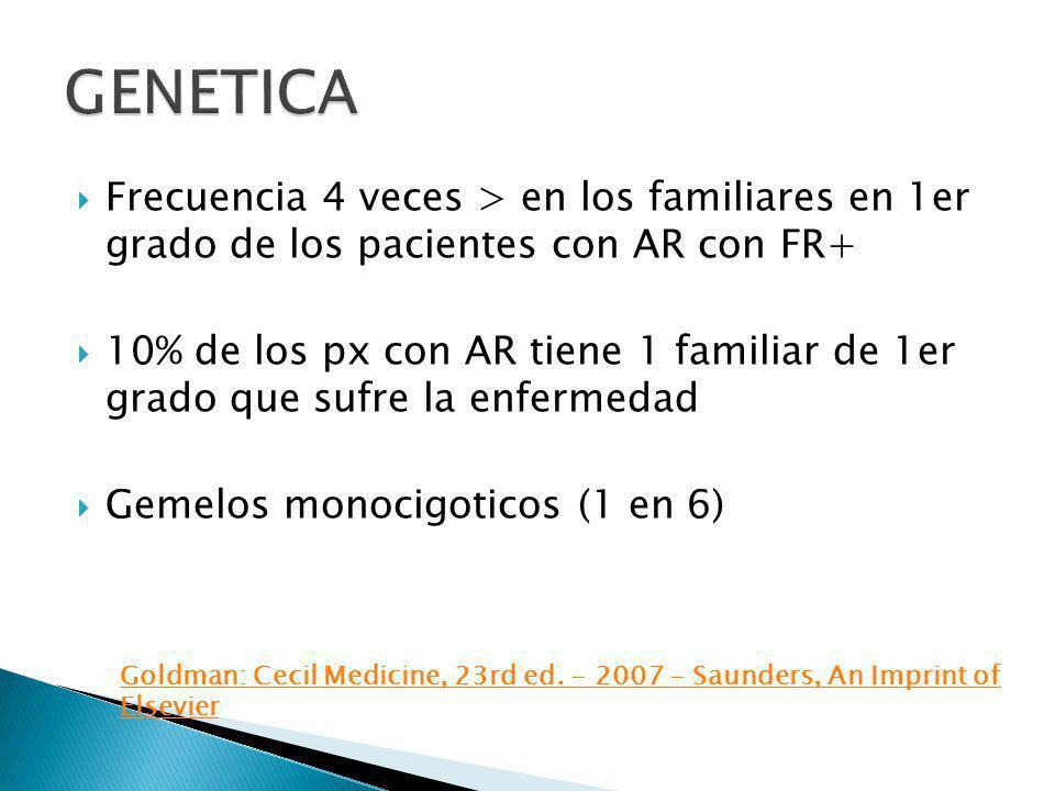 Frecuencia 4 veces > en los familiares en 1er grado de los pacientes con AR con FR+ 10% de los px con AR tiene 1 familiar de 1er grado que sufre la en