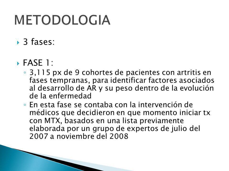 3 fases: FASE 1: 3,115 px de 9 cohortes de pacientes con artritis en fases tempranas, para identificar factores asociados al desarrollo de AR y su pes
