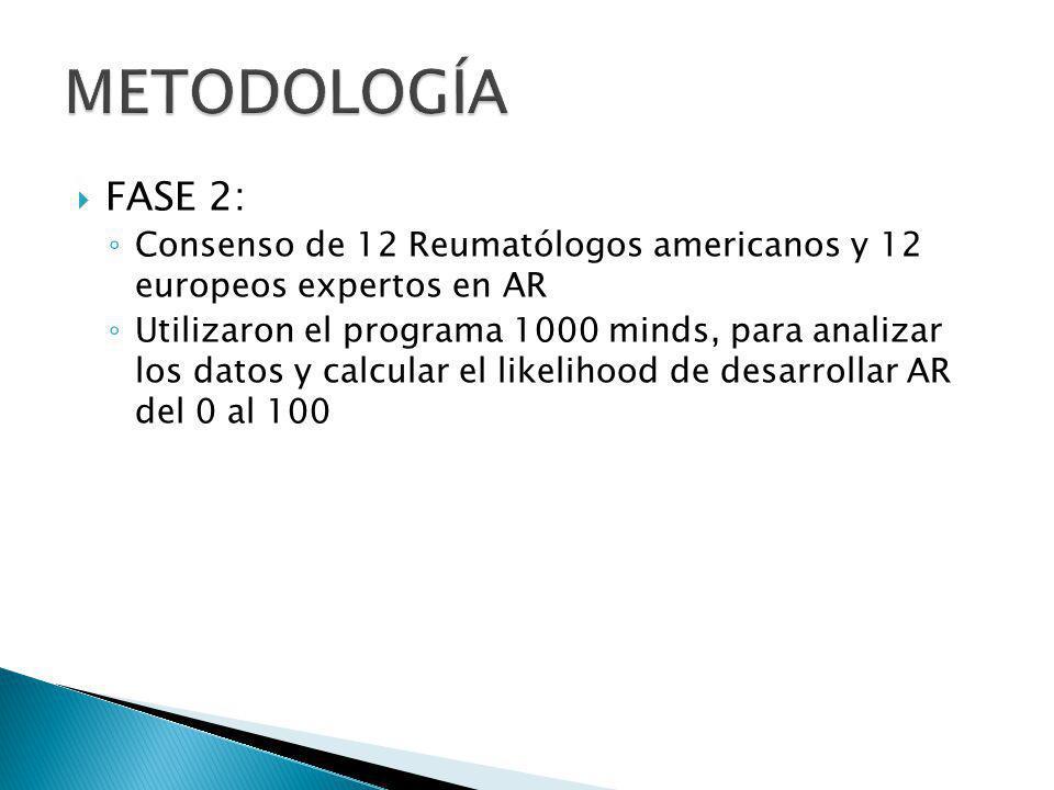 FASE 2: Consenso de 12 Reumatólogos americanos y 12 europeos expertos en AR Utilizaron el programa 1000 minds, para analizar los datos y calcular el l