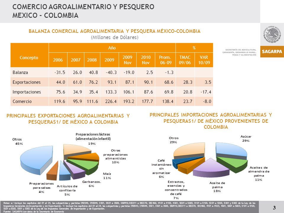 COMERCIO AGROALIMENTARIO Y PESQUERO MEXICO - COLOMBIA Concepto Año% 2006200720082009 2009 Nov 2010 Nov Prom.