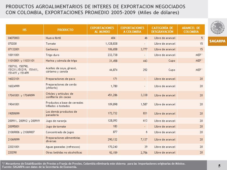 TRATADOS (COMITES MSF) - 43 países: TLCAN, Colombia, Costa Rica, Bolivia, Nicaragua, Chile, Unión Europea, Israel, Asociación Europea de Libre Comercio, Triángulo del Norte y Uruguay.