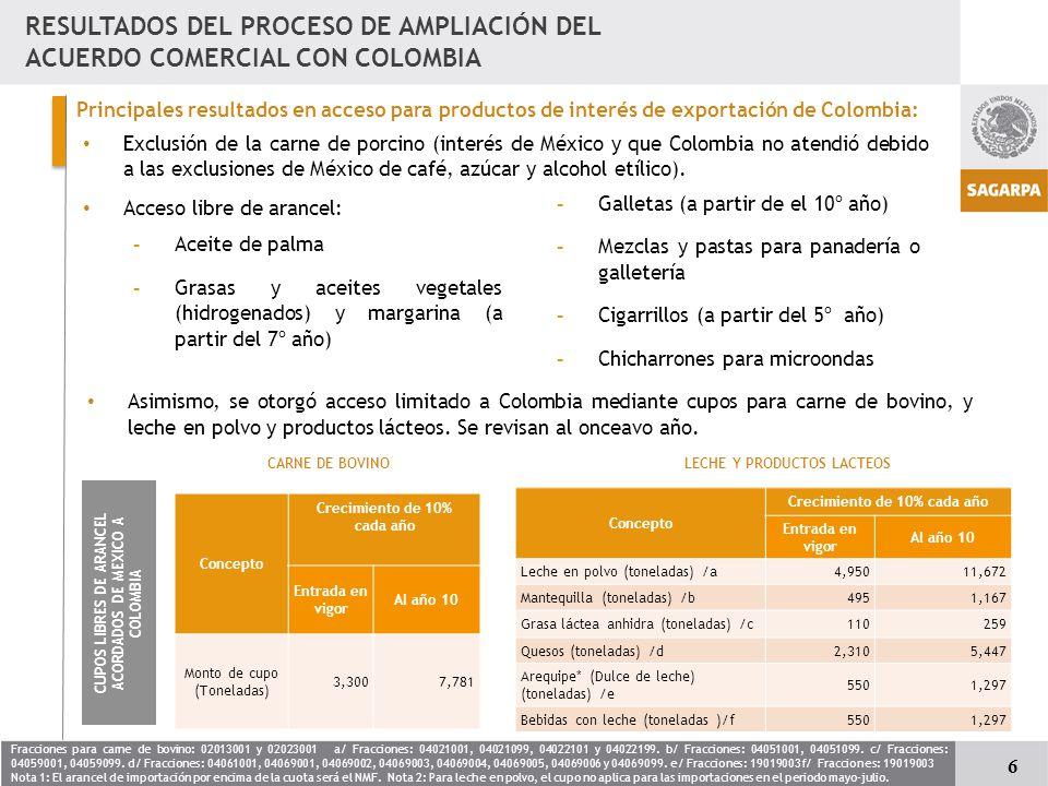 RESULTADOS DEL PROCESO DE AMPLIACIÓN DEL ACUERDO COMERCIAL CON COLOMBIA Exclusión de la carne de porcino (interés de México y que Colombia no atendió debido a las exclusiones de México de café, azúcar y alcohol etílico).