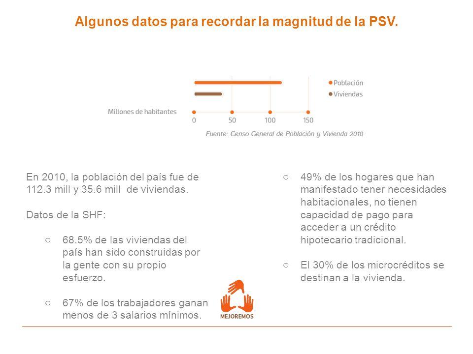 Algunos datos para recordar la magnitud de la PSV. En 2010, la población del país fue de 112.3 mill y 35.6 mill de viviendas. Datos de la SHF: o 68.5%