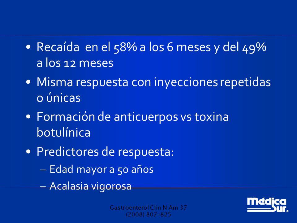 Recaída en el 58% a los 6 meses y del 49% a los 12 meses Misma respuesta con inyecciones repetidas o únicas Formación de anticuerpos vs toxina botulínica Predictores de respuesta: –Edad mayor a 50 años –Acalasia vigorosa Gastroenterol Clin N Am 37 (2008) 807–825