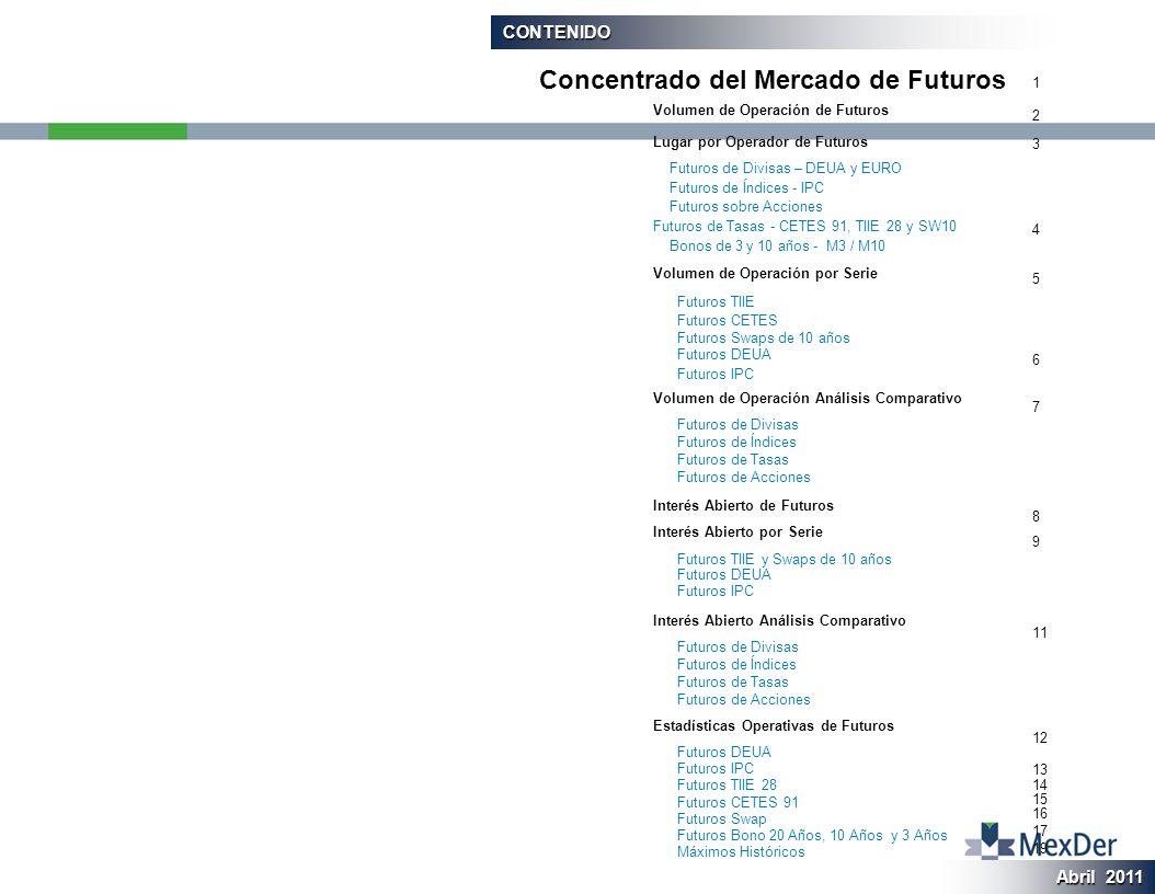 CONTENIDO Volumen de Operación de Futuros Lugar por Operador de Futuros Futuros de Divisas – DEUA y EURO Futuros de Índices - IPC Futuros sobre Acciones Futuros de Tasas - CETES 91, TIIE 28 y SW10 Bonos de 3 y 10 años - M3 / M10 Volumen de Operación por Serie Futuros TIIE Futuros CETES Futuros Swaps de 10 años Futuros DEUA Futuros IPC Volumen de Operación Análisis Comparativo Futuros de Divisas Futuros de Índices Futuros de Tasas Futuros de Acciones Interés Abierto de Futuros Interés Abierto por Serie Futuros TIIE y Swaps de 10 años Futuros DEUA Futuros IPC Interés Abierto Análisis Comparativo Futuros de Divisas Futuros de Índices Futuros de Tasas Futuros de Acciones Estadísticas Operativas de Futuros Futuros DEUA Futuros IPC Futuros TIIE 28 Futuros CETES 91 Futuros Swap Futuros Bono 20 Años, 10 Años y 3 Años Máximos Históricos Concentrado del Mercado de Futuros 1 2 3 4 5 6 7 8 9 11 12 13 14 15 16 17 19 Abril 2011