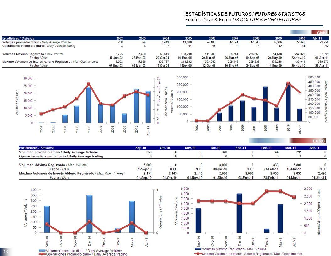 13 ESTADÍSTICAS DE FUTUROS / FUTURES STATISTICS Futuros Dólar & Euro / US DOLLAR & EURO FUTURES