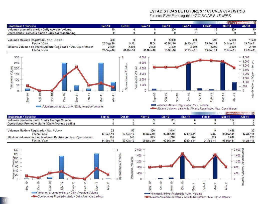 ESTADÍSTICAS DE FUTUROS / FUTURES STATISTICS Futuros SWAP entregable / CC SWAP FUTURES | 18 SWAP 2 años (entregable)