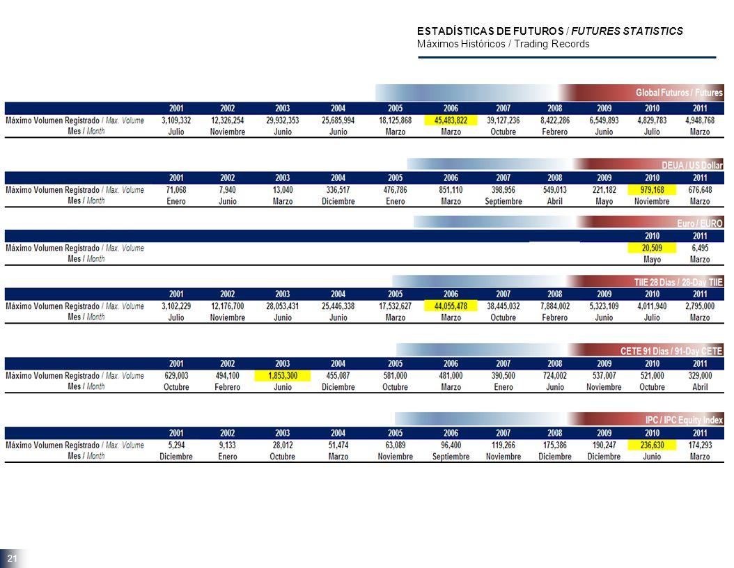 21 ESTADÍSTICAS DE FUTUROS / FUTURES STATISTICS Máximos Históricos / Trading Records