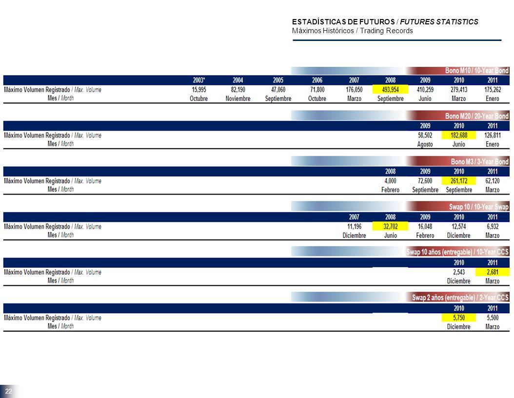 22 ESTADÍSTICAS DE FUTUROS / FUTURES STATISTICS Máximos Históricos / Trading Records