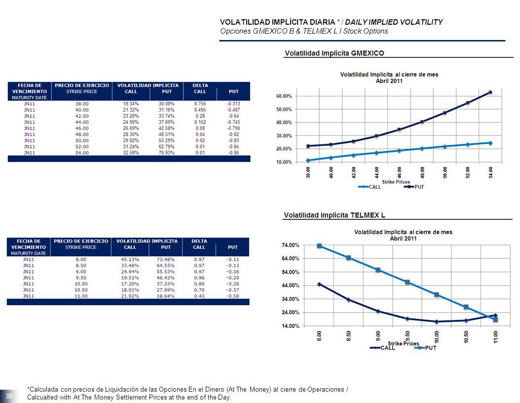 38 VOLATILIDAD IMPLÍCITA DIARIA * / DAILY IMPLIED VOLATILITY Opciones GMEXICO B & TELMEX L l Stock Options *Calculada con precios de Liquidación de la