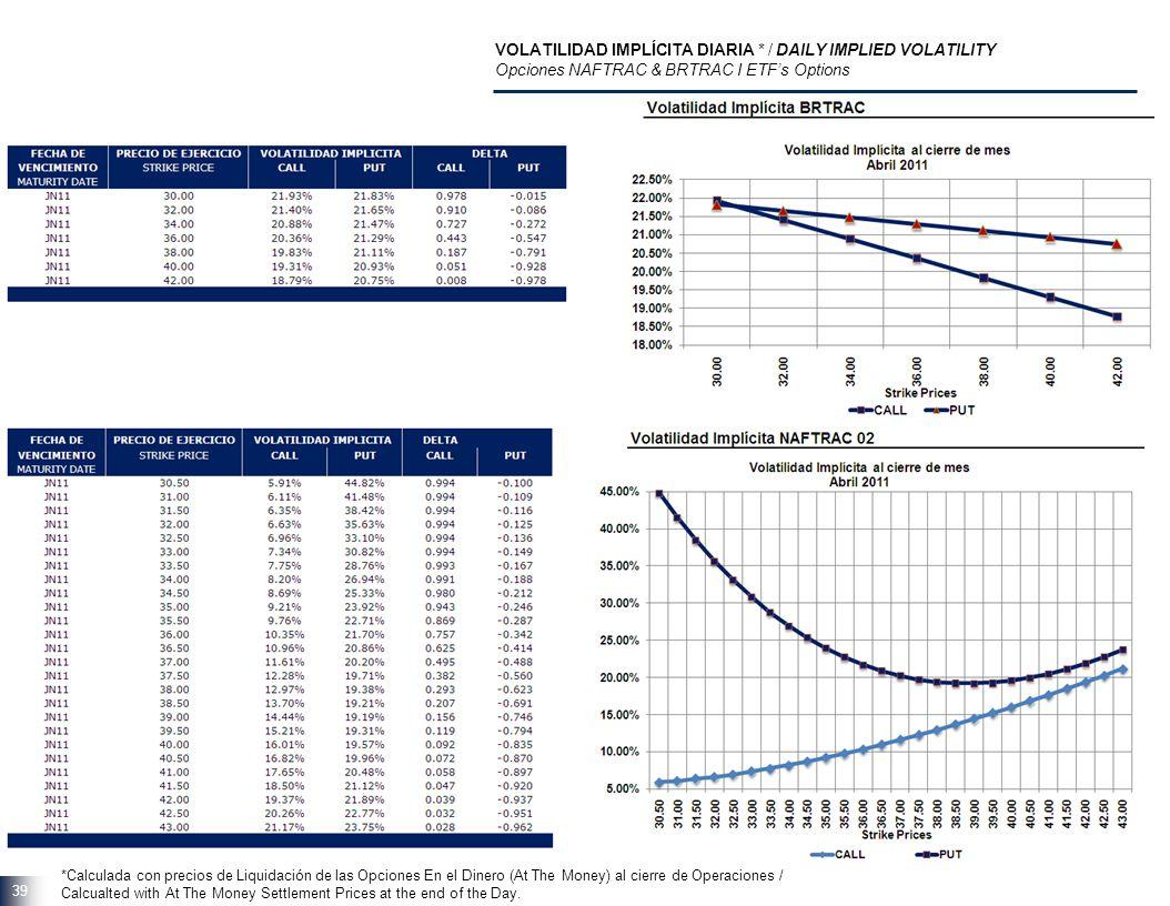 39 VOLATILIDAD IMPLÍCITA DIARIA * / DAILY IMPLIED VOLATILITY Opciones NAFTRAC & BRTRAC I ETFs Options *Calculada con precios de Liquidación de las Opc