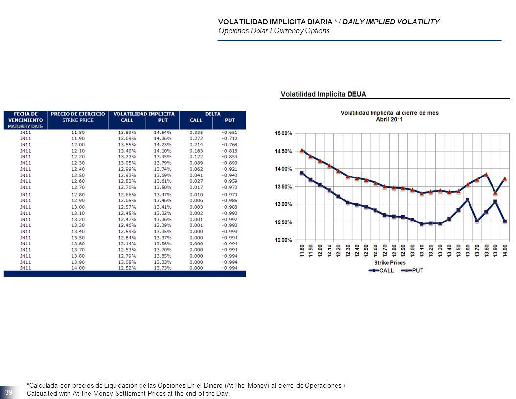 39 VOLATILIDAD IMPLÍCITA DIARIA * / DAILY IMPLIED VOLATILITY Opciones Dólar I Currency Options *Calculada con precios de Liquidación de las Opciones E