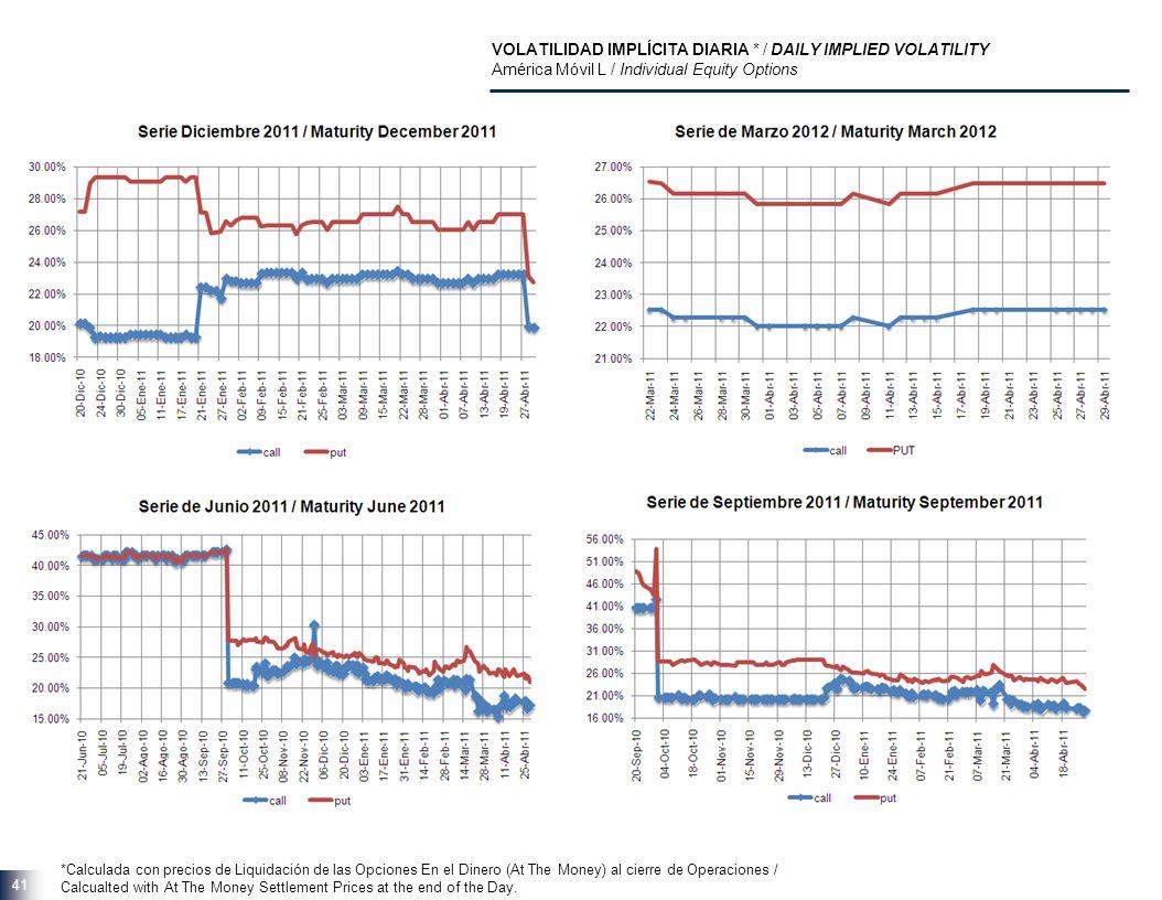 41 VOLATILIDAD IMPLÍCITA DIARIA * / DAILY IMPLIED VOLATILITY América Móvil L / Individual Equity Options *Calculada con precios de Liquidación de las
