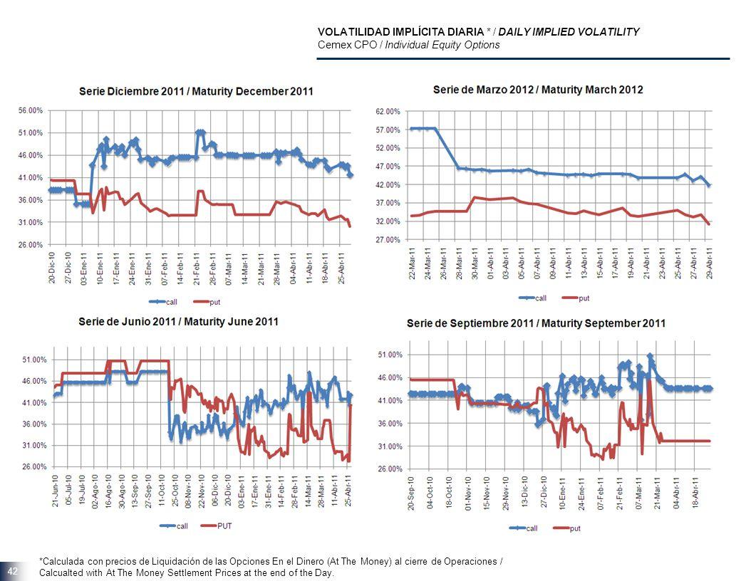 42 VOLATILIDAD IMPLÍCITA DIARIA * / DAILY IMPLIED VOLATILITY Cemex CPO / Individual Equity Options *Calculada con precios de Liquidación de las Opcion