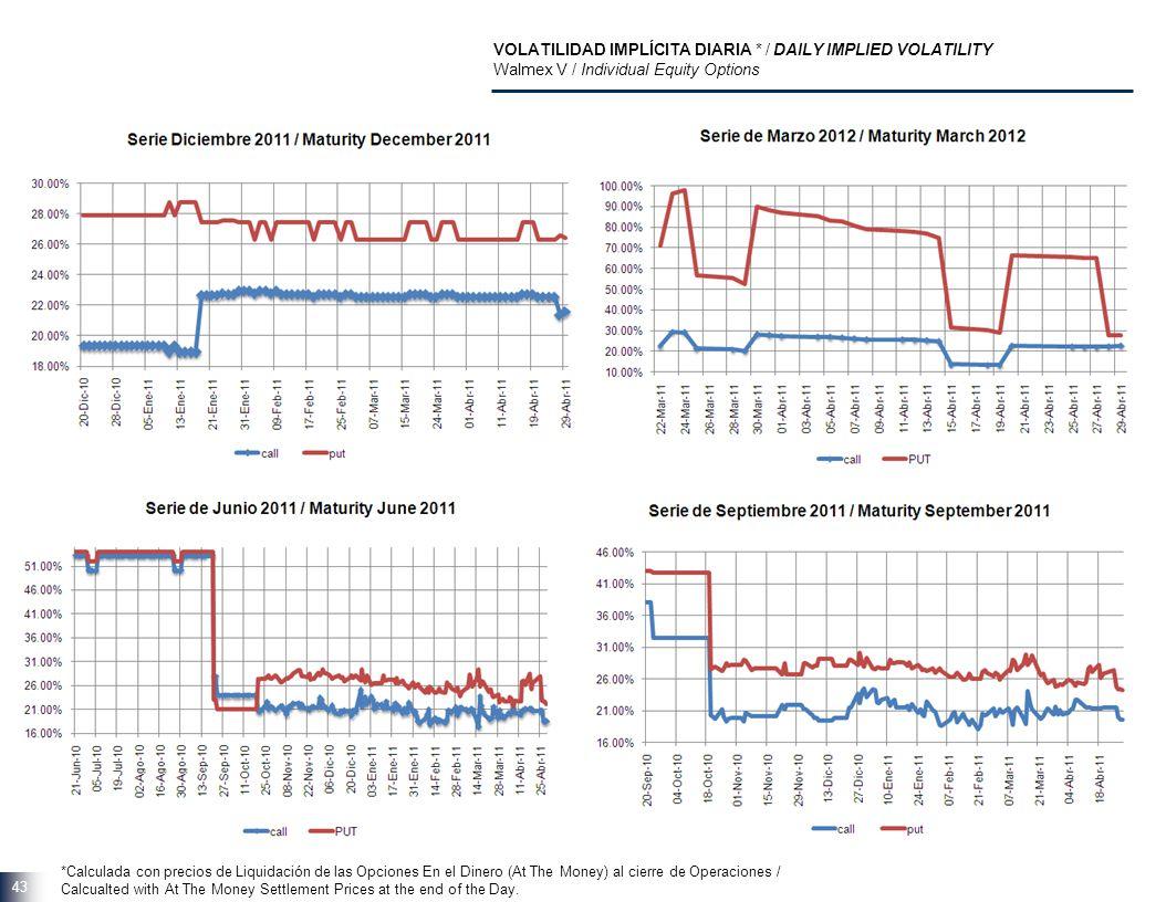 43 VOLATILIDAD IMPLÍCITA DIARIA * / DAILY IMPLIED VOLATILITY Walmex V / Individual Equity Options *Calculada con precios de Liquidación de las Opcione