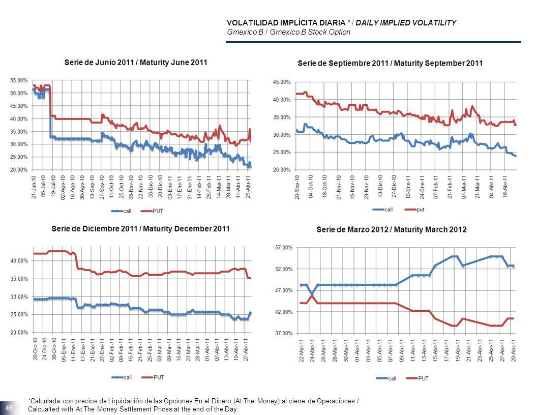 46 VOLATILIDAD IMPLÍCITA DIARIA * / DAILY IMPLIED VOLATILITY Gmexico B / Gmexico B Stock Option *Calculada con precios de Liquidación de las Opciones