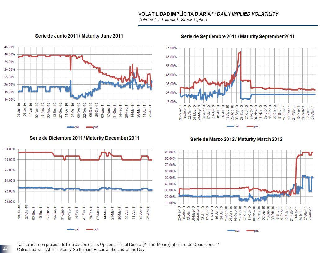 47 VOLATILIDAD IMPLÍCITA DIARIA * / DAILY IMPLIED VOLATILITY Telmex L / Telmex L Stock Option *Calculada con precios de Liquidación de las Opciones En