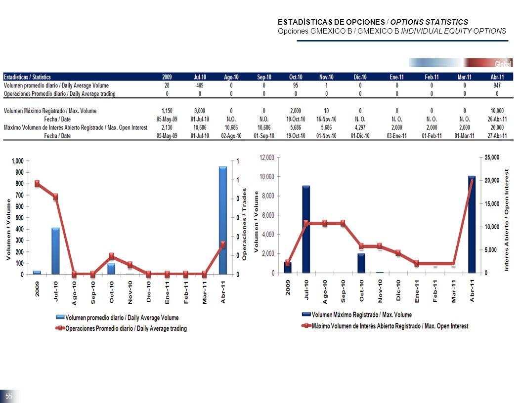 55 ESTADÍSTICAS DE OPCIONES / OPTIONS STATISTICS Opciones GMEXICO B / GMEXICO B INDIVIDUAL EQUITY OPTIONS