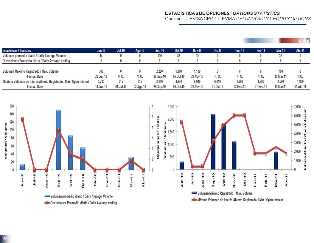 56 ESTADÍSTICAS DE OPCIONES / OPTIONS STATISTICS Opciones TLEVISA CPO / TLEVISA CPO INDIVIDUAL EQUITY OPTIONS