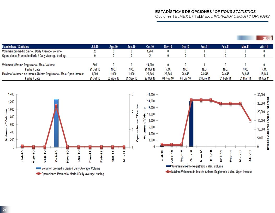57 ESTADÍSTICAS DE OPCIONES / OPTIONS STATISTICS Opciones TELMEX L / TELMEX L INDIVIDUAL EQUITY OPTIONS