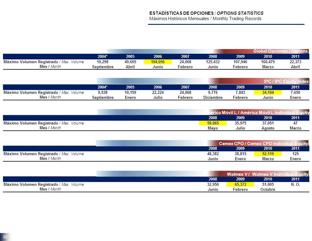 60 ESTADÍSTICAS DE OPCIONES / OPTIONS STATISTICS Máximos Históricos Mensuales / Monthly Trading Records