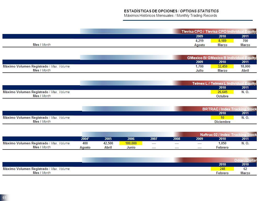 61 ESTADÍSTICAS DE OPCIONES / OPTIONS STATISTICS Máximos Históricos Mensuales / Monthly Trading Records