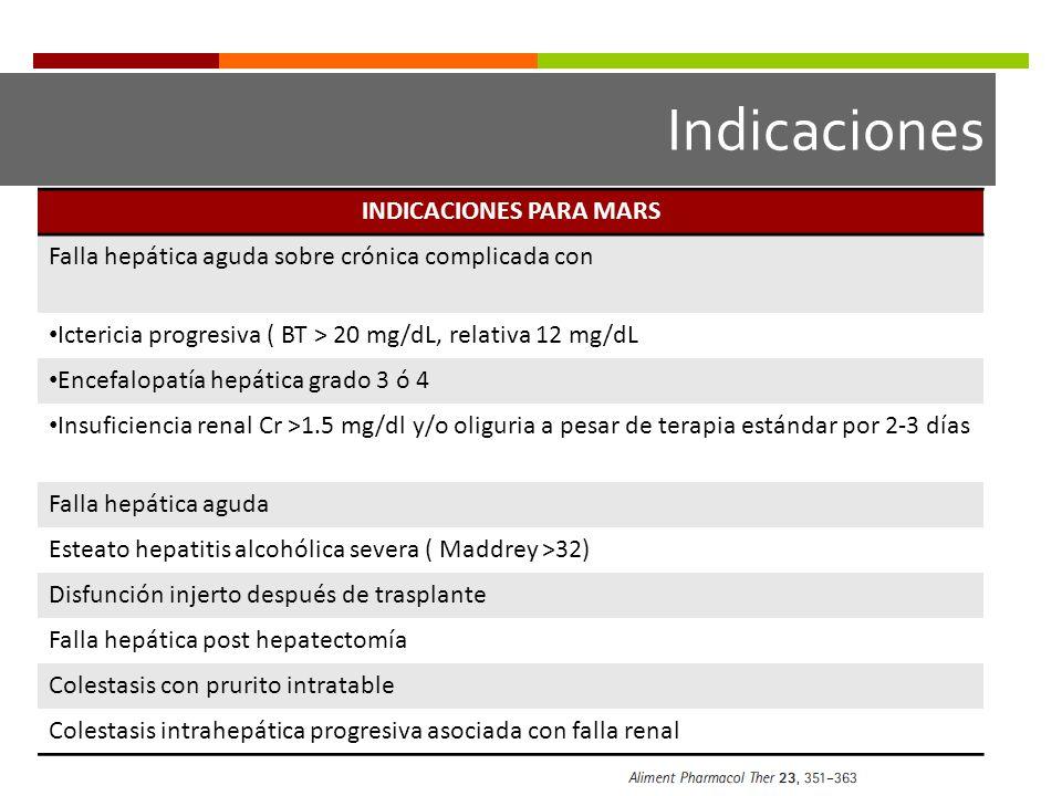 INDICACIONES PARA MARS Falla hepática aguda sobre crónica complicada con Ictericia progresiva ( BT > 20 mg/dL, relativa 12 mg/dL Encefalopatía hepática grado 3 ó 4 Insuficiencia renal Cr >1.5 mg/dl y/o oliguria a pesar de terapia estándar por 2-3 días Falla hepática aguda Esteato hepatitis alcohólica severa ( Maddrey >32) Disfunción injerto después de trasplante Falla hepática post hepatectomía Colestasis con prurito intratable Colestasis intrahepática progresiva asociada con falla renal Indicaciones