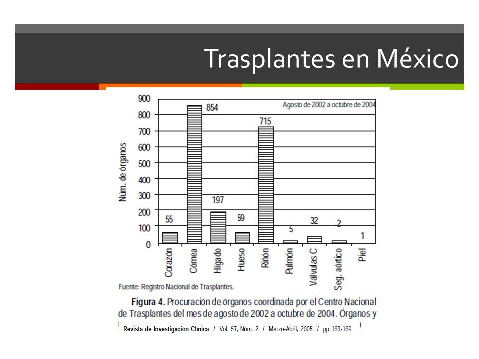 Disfunción hematológica Hemorragía es poco común Vitamina K profiláctica 10mg IV DU Transfusiones profilácticas no recomendadas EAP Previo a colocación de catéteres o que esten sangrando INR 1.5 Plaquetas> 50 mil mm 3 Plasma fresco congelado (Factor 7 activado) Fibrinógeno menor a 100 mg/dL Criporecipitados Factor VII activado 40 g/kg Contraindicaciones: IAM, EVC, angina inestable en 2 semanas previas, TVP activa, Budd Chiari, embarazo