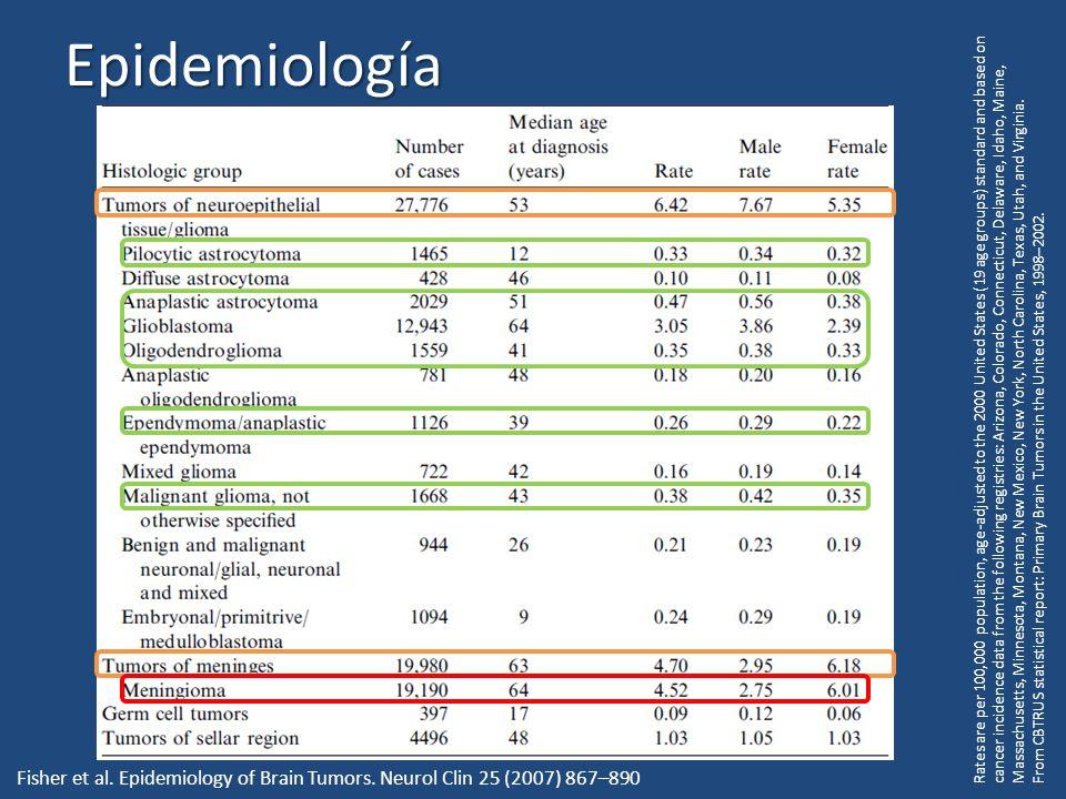 Meningioma Resección Qx = Curativa RT local reduce el índice de recurrencias a <10% No candidato Qx Radiocirugía Algunos son agresivos e invaden cerebro Pequeños meningiomas asintomáticos incidentales en ancianos: – Control radiológico – Crecen pocos mm/año – Asintomáticos
