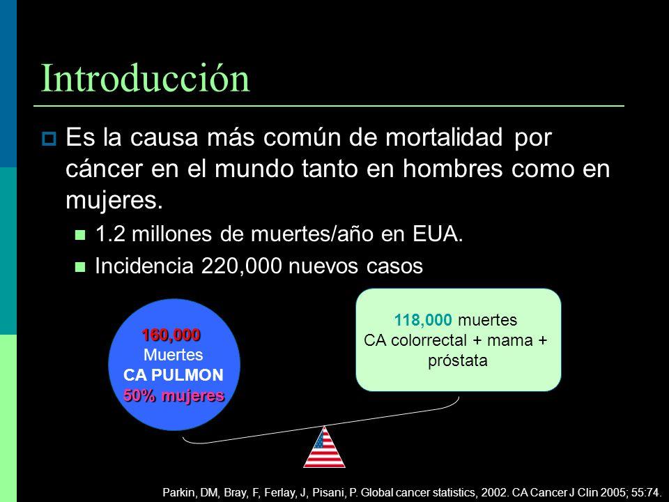 Introducción Es la causa más común de mortalidad por cáncer en el mundo tanto en hombres como en mujeres. 1.2 millones de muertes/año en EUA. Incidenc