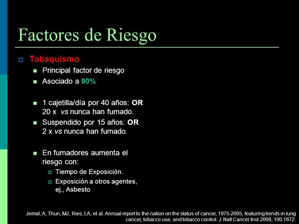 Factores de Riesgo Tabaquismo Principal factor de riesgo Asociado a 90% 1 cajetilla/día por 40 años: OR 20 x vs nunca han fumado. Suspendido por 15 añ